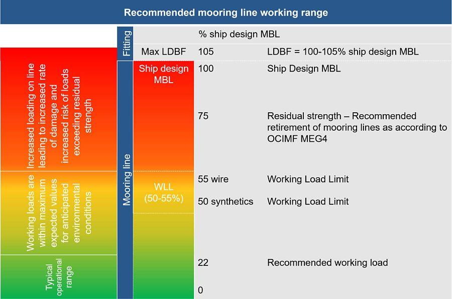 meg4 mooring line working range